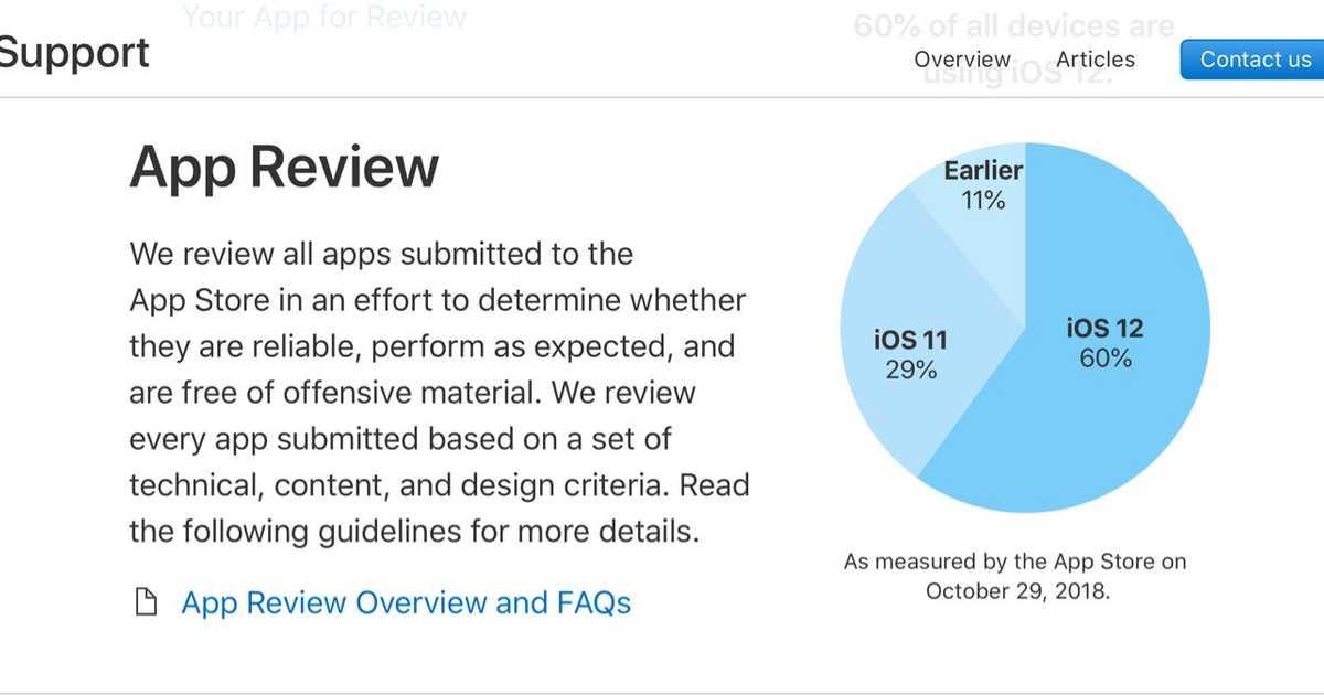 iOS12、はやくもiOSデバイス全体の60%のシェアを占める